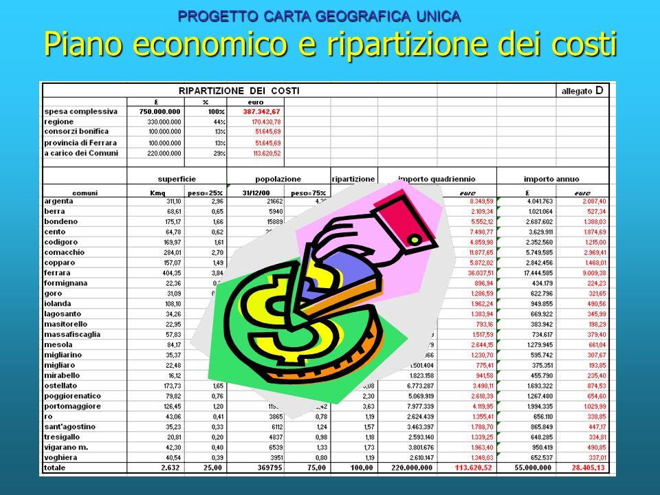 Piano economico e ripartizione dei costi