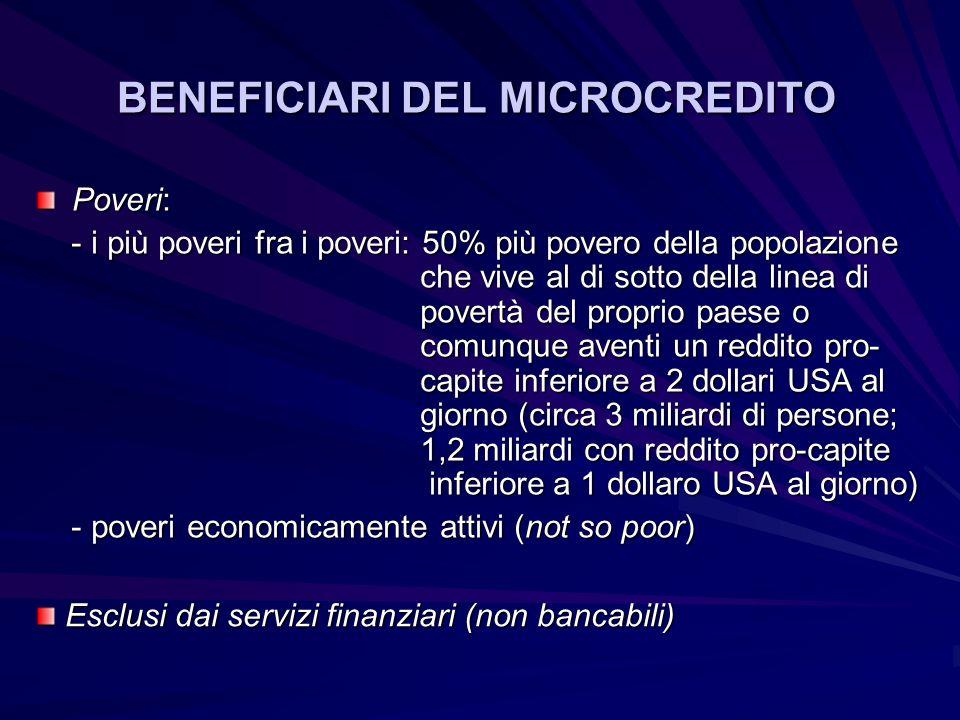 BENEFICIARI DEL MICROCREDITO