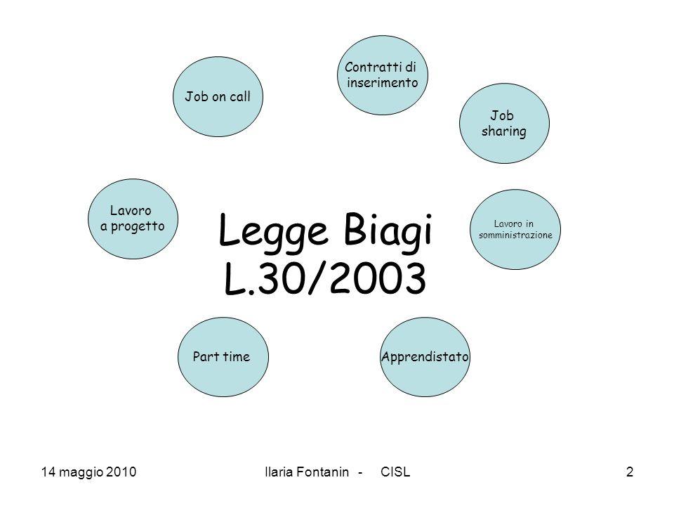 Legge Biagi L.30/2003 Contratti di inserimento Job on call Job sharing