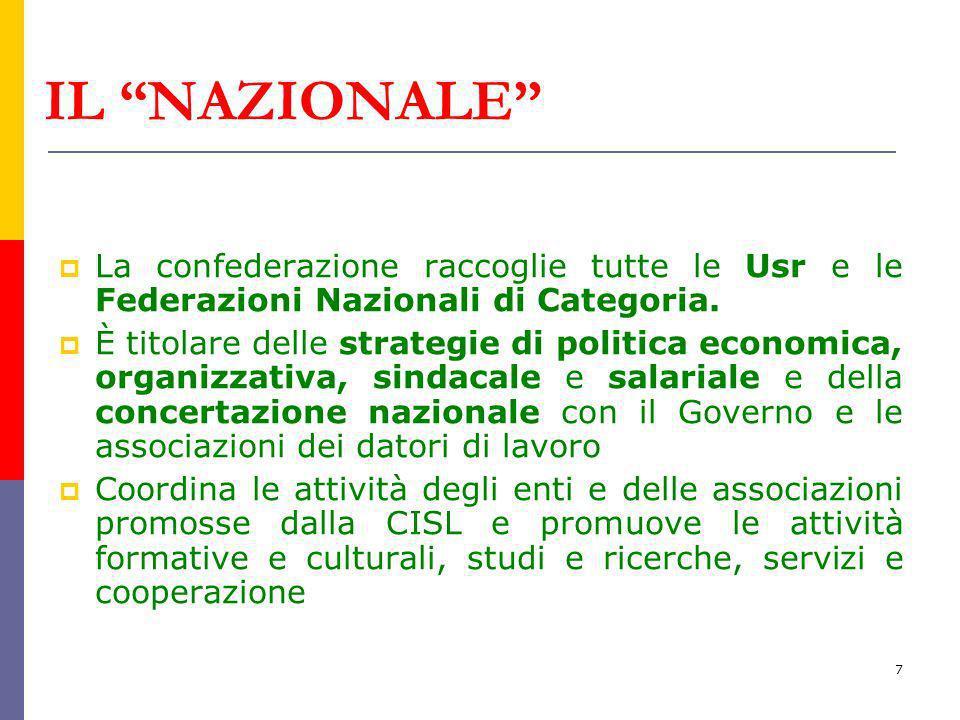 IL NAZIONALE La confederazione raccoglie tutte le Usr e le Federazioni Nazionali di Categoria.