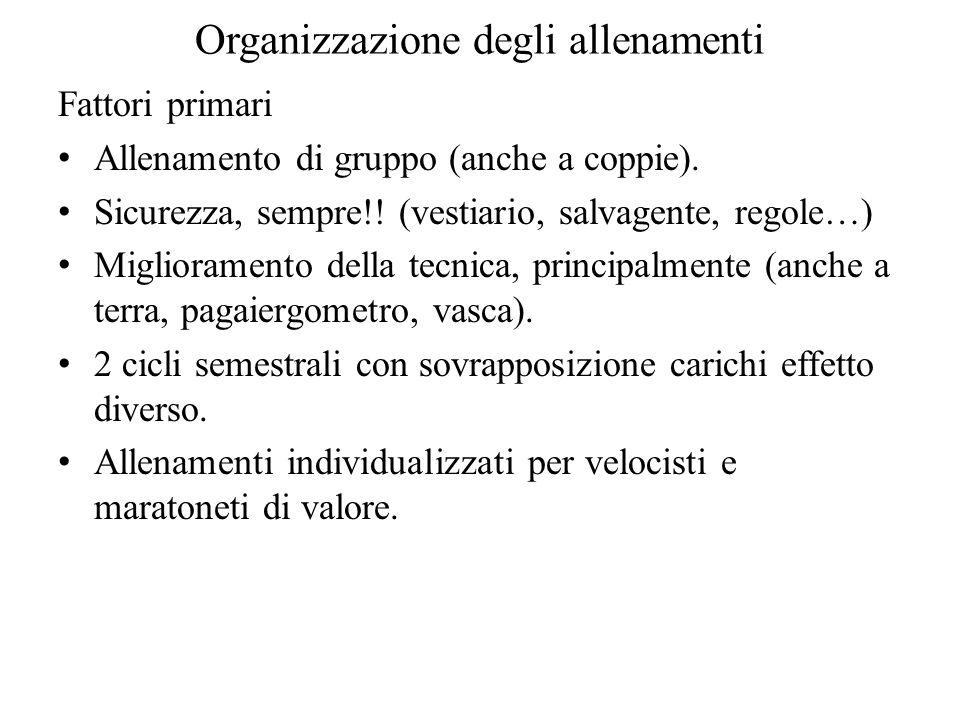 Organizzazione degli allenamenti