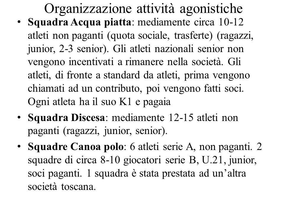 Organizzazione attività agonistiche