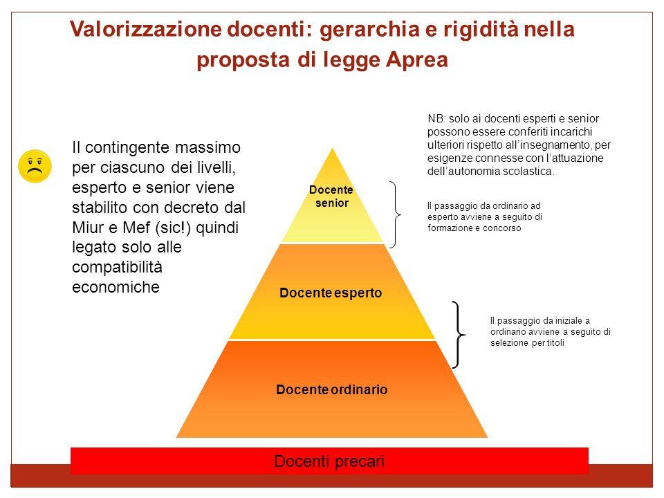 Valorizzazione docenti: gerarchia e rigidità nella proposta di legge Aprea