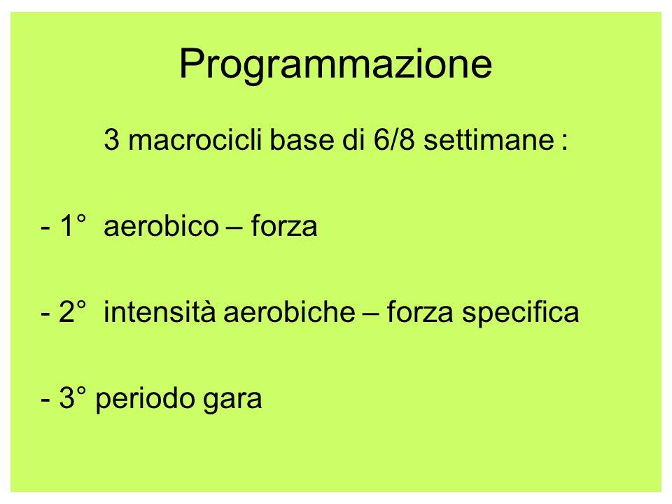 3 macrocicli base di 6/8 settimane :