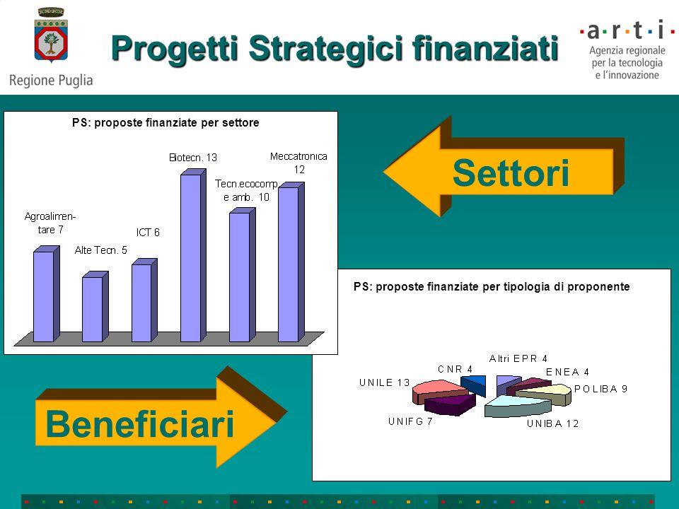 Progetti Strategici finanziati