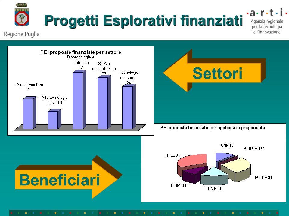 Progetti Esplorativi finanziati