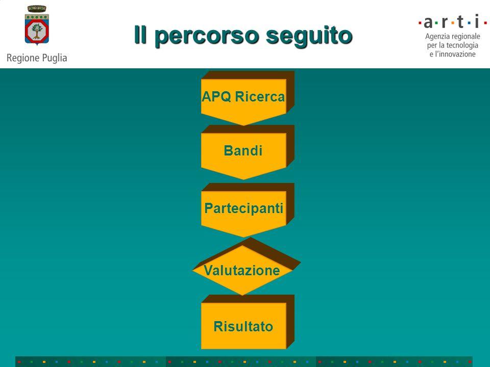 Il percorso seguito APQ Ricerca Bandi Partecipanti Valutazione