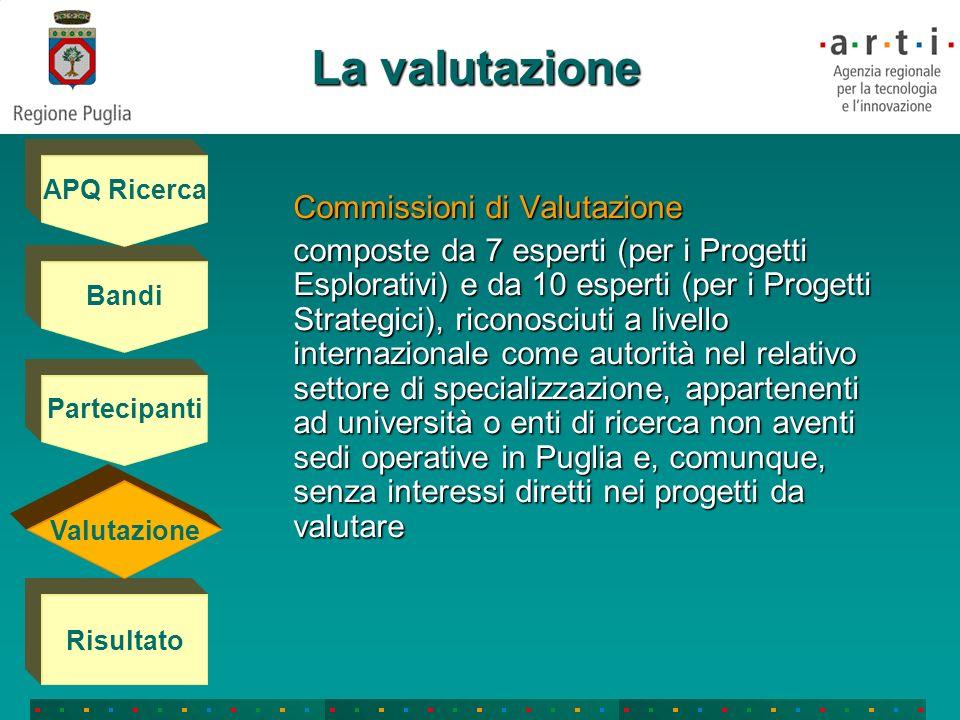 La valutazione Commissioni di Valutazione