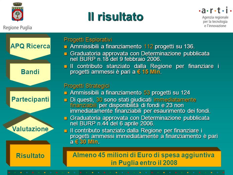 Almeno 45 milioni di Euro di spesa aggiuntiva