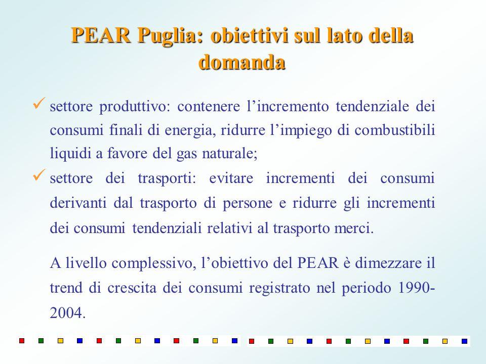 PEAR Puglia: obiettivi sul lato della domanda