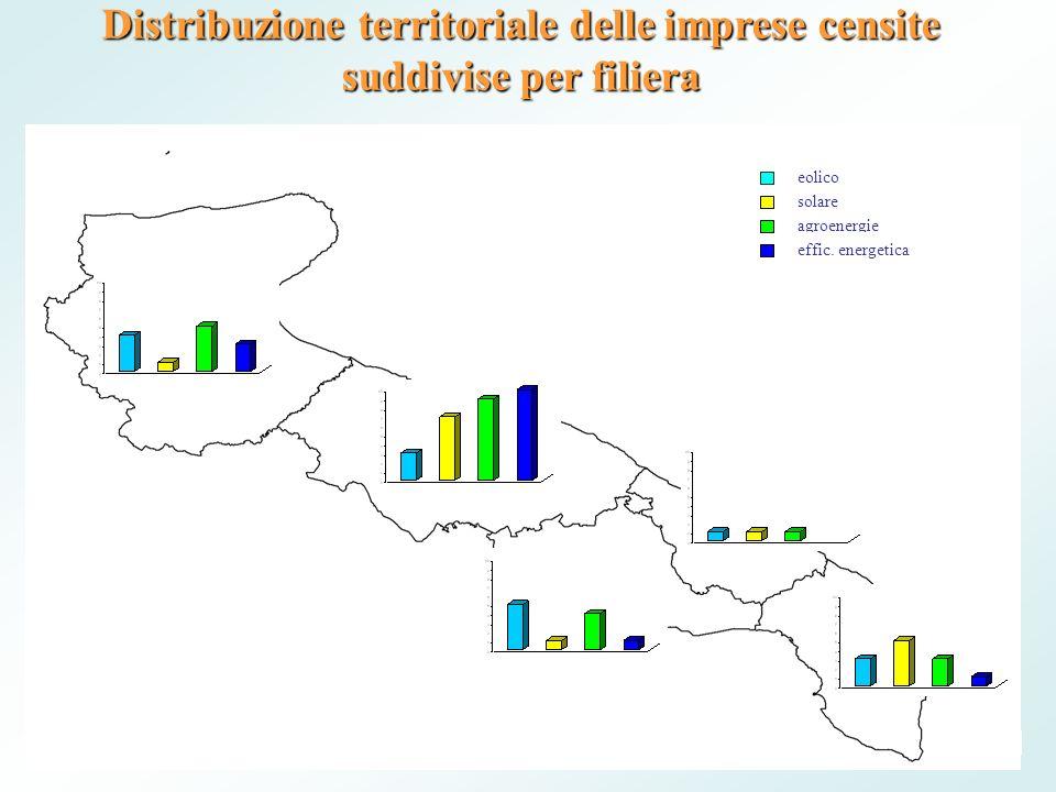 Distribuzione territoriale delle imprese censite suddivise per filiera