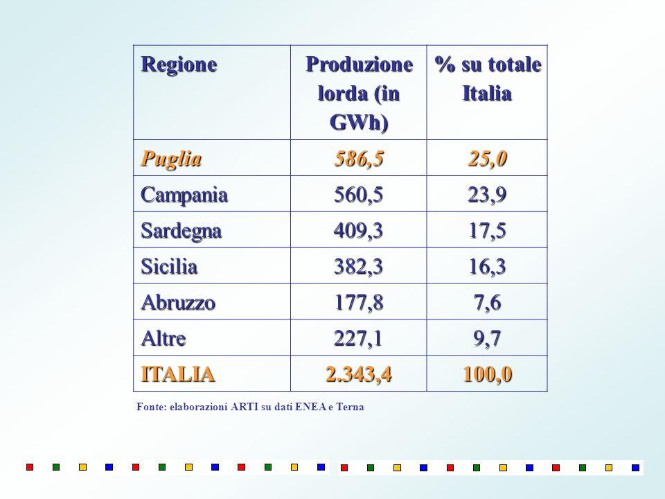 Produzione lorda (in GWh)