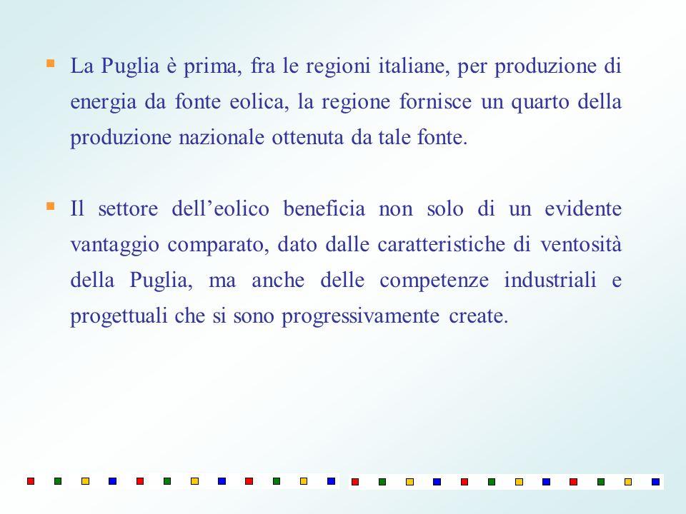 La Puglia è prima, fra le regioni italiane, per produzione di energia da fonte eolica, la regione fornisce un quarto della produzione nazionale ottenuta da tale fonte.