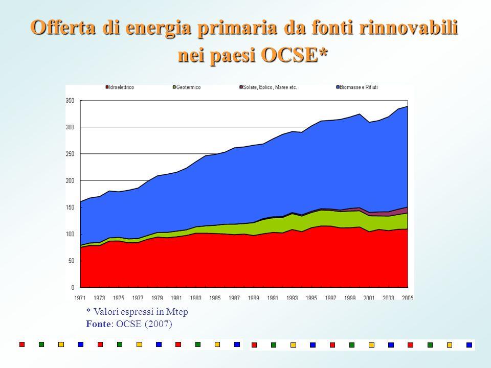 Offerta di energia primaria da fonti rinnovabili nei paesi OCSE*