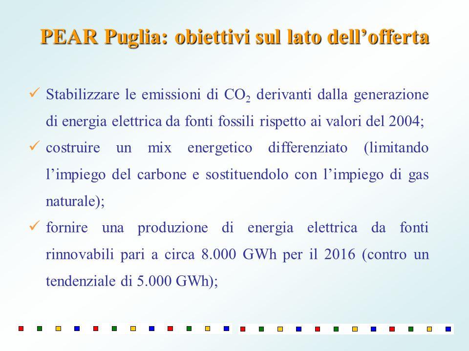 PEAR Puglia: obiettivi sul lato dell'offerta