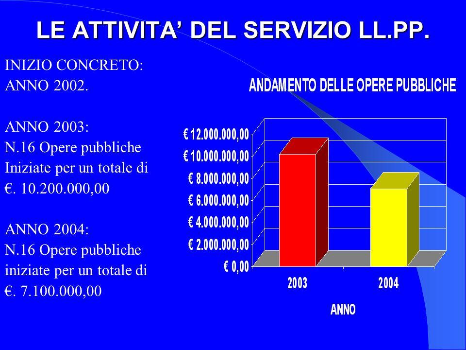 LE ATTIVITA' DEL SERVIZIO LL.PP.