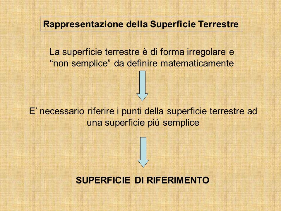 Rappresentazione della Superficie Terrestre