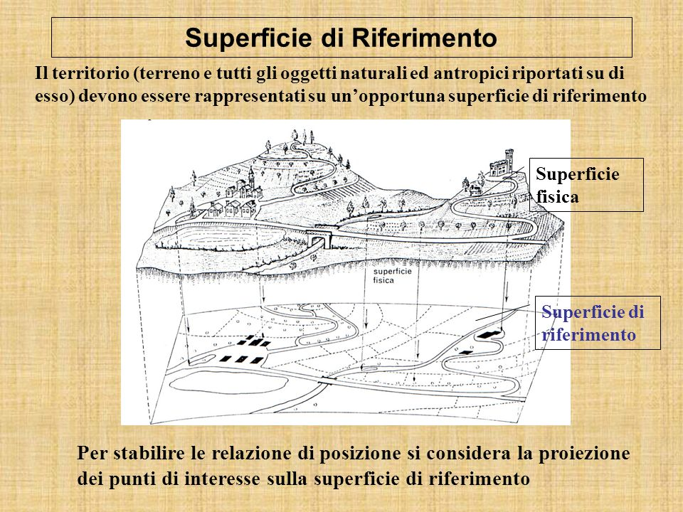 Superficie di Riferimento