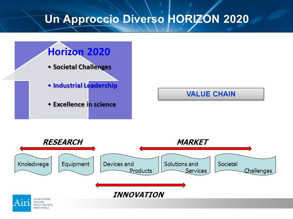 Un Approccio Diverso HORIZON 2020 Horizon 2020