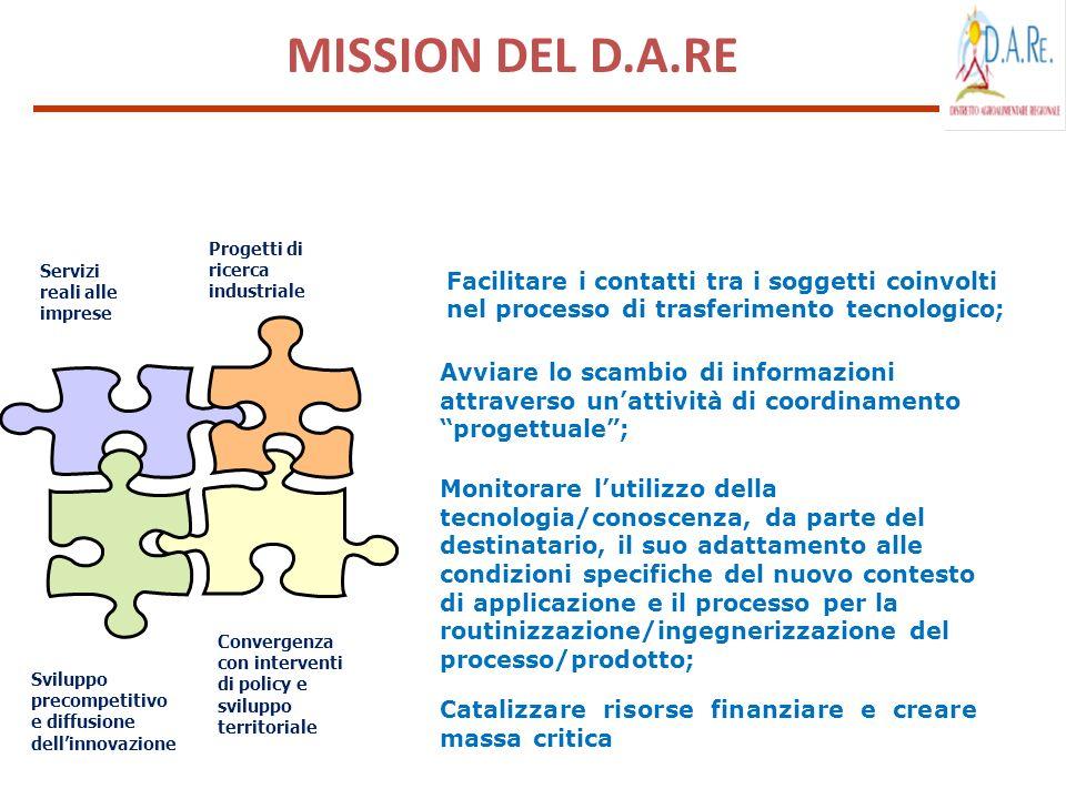 MISSION DEL D.A.RE Progetti di ricerca industriale. Servizi reali alle imprese.