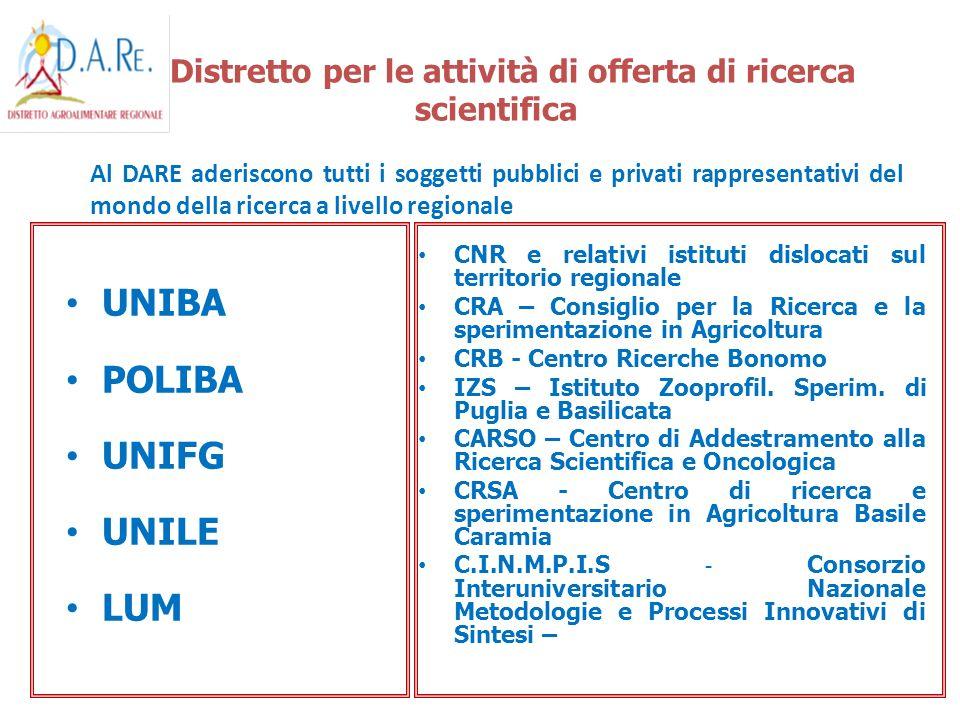 Il Distretto per le attività di offerta di ricerca scientifica
