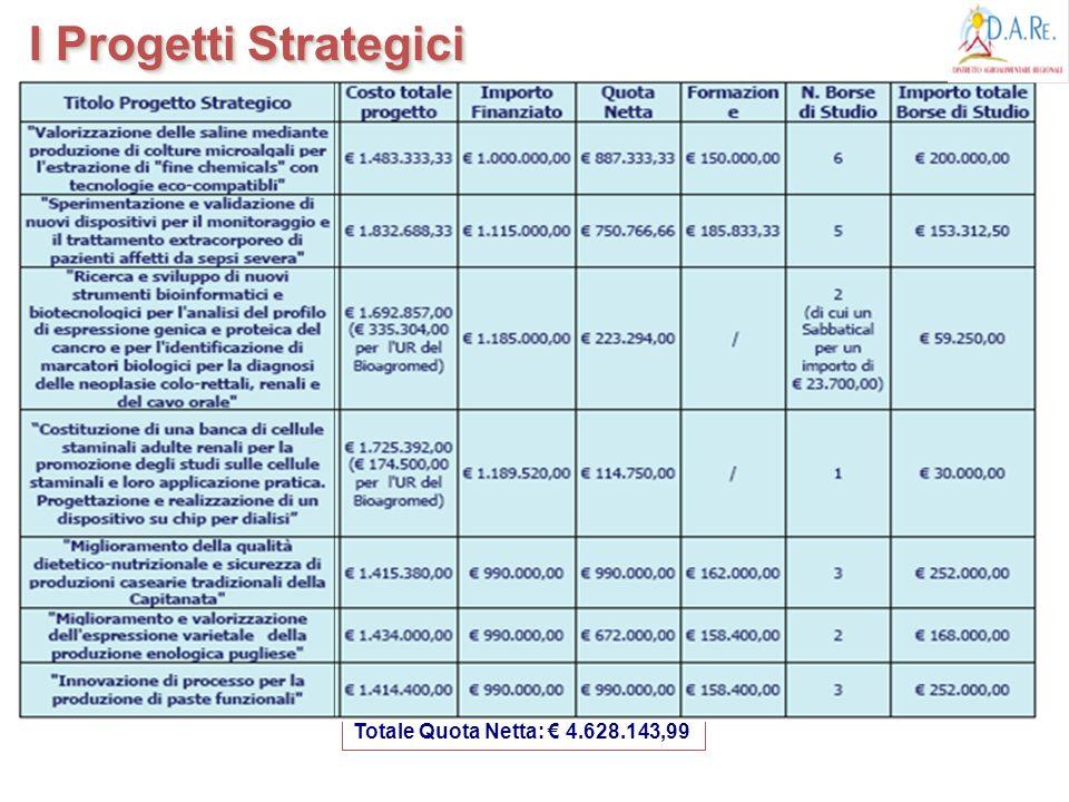 I Progetti Strategici Totale Quota Netta: € 4.628.143,99