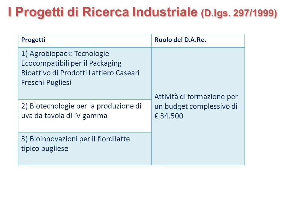 I Progetti di Ricerca Industriale (D.lgs. 297/1999)