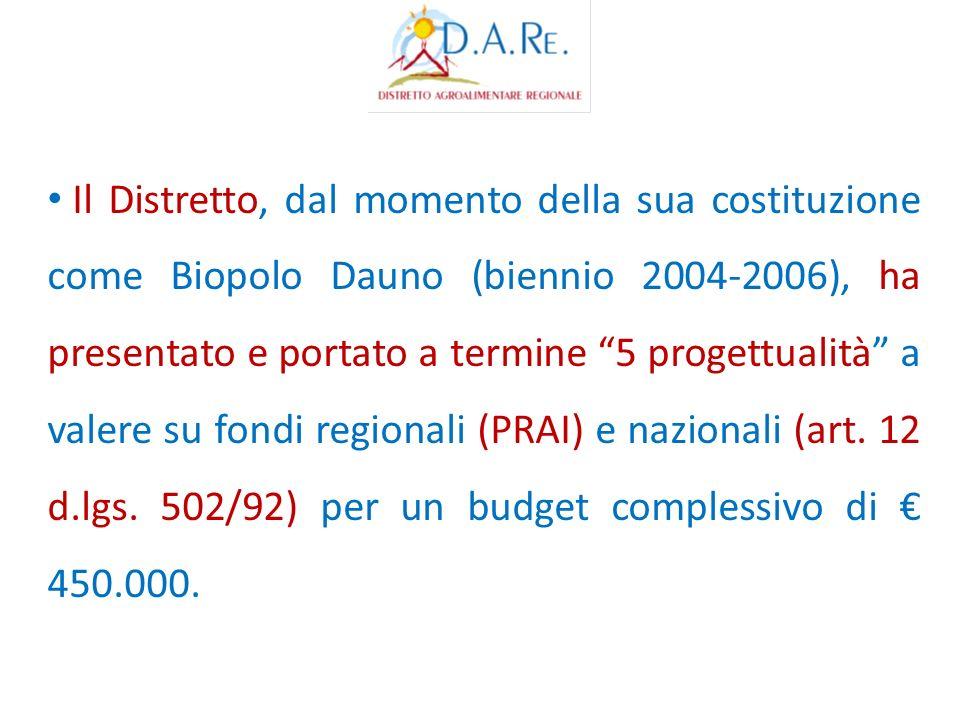 Il Distretto, dal momento della sua costituzione come Biopolo Dauno (biennio 2004-2006), ha presentato e portato a termine 5 progettualità a valere su fondi regionali (PRAI) e nazionali (art.