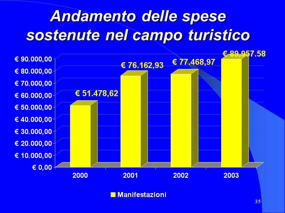 Andamento delle spese sostenute nel campo turistico