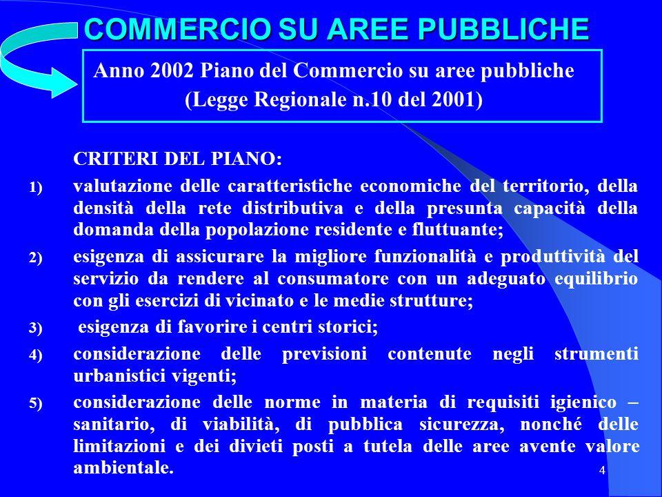 COMMERCIO SU AREE PUBBLICHE