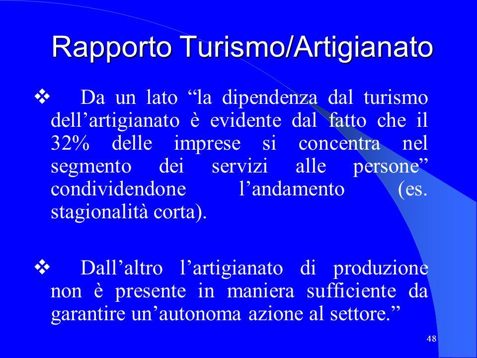 Rapporto Turismo/Artigianato