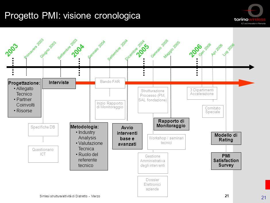 Progetto PMI: visione cronologica