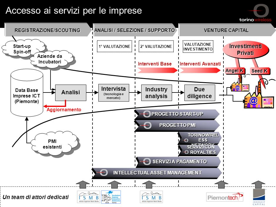 Accesso ai servizi per le imprese