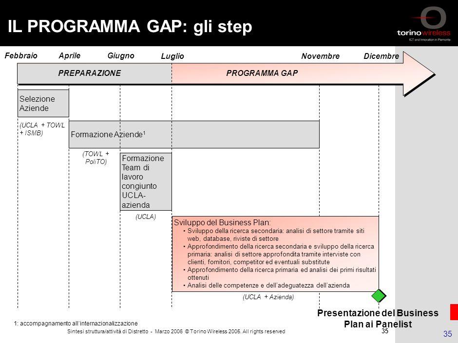 IL PROGRAMMA GAP: gli step