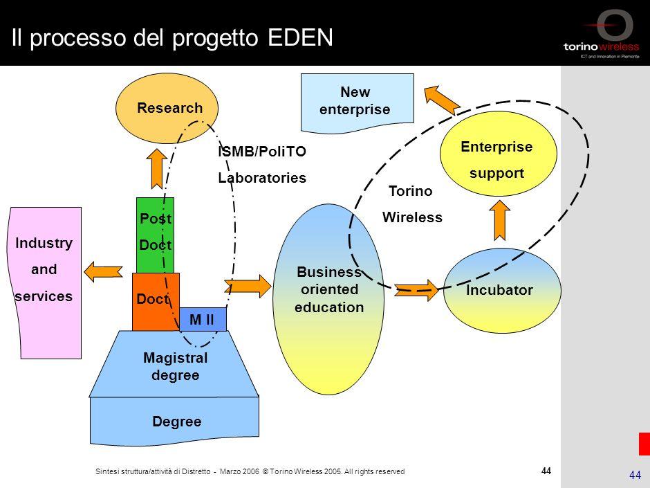 Il processo del progetto EDEN