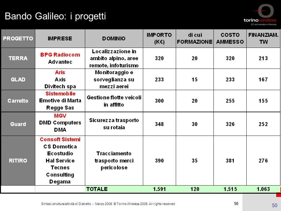 Bando Galileo: i progetti