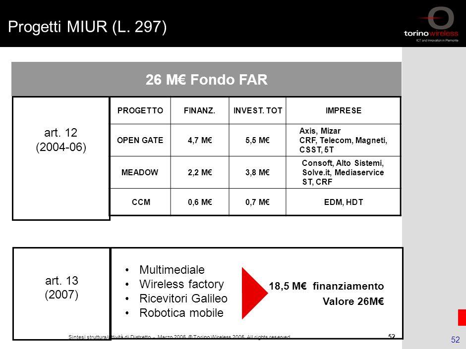 Progetti MIUR (L. 297) 26 M€ Fondo FAR Valore 26M€ art. 12 (2004-06)