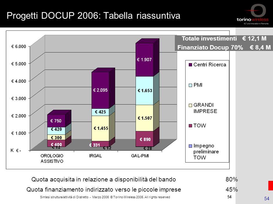 Progetti DOCUP 2006: Tabella riassuntiva