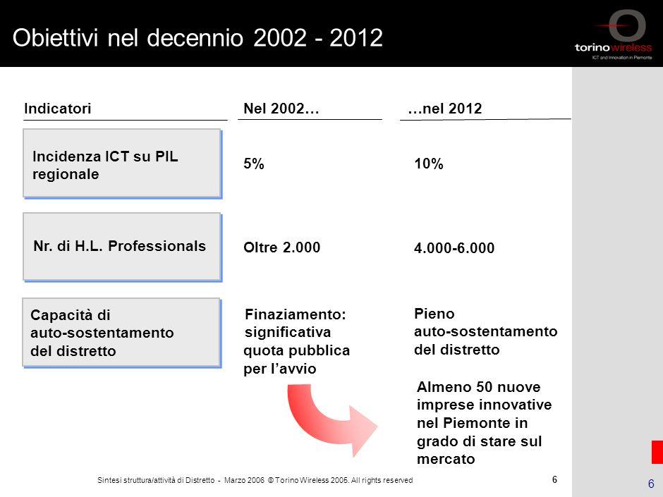 Obiettivi nel decennio 2002 - 2012