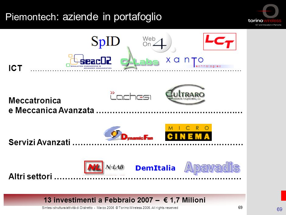 Piemontech: aziende in portafoglio