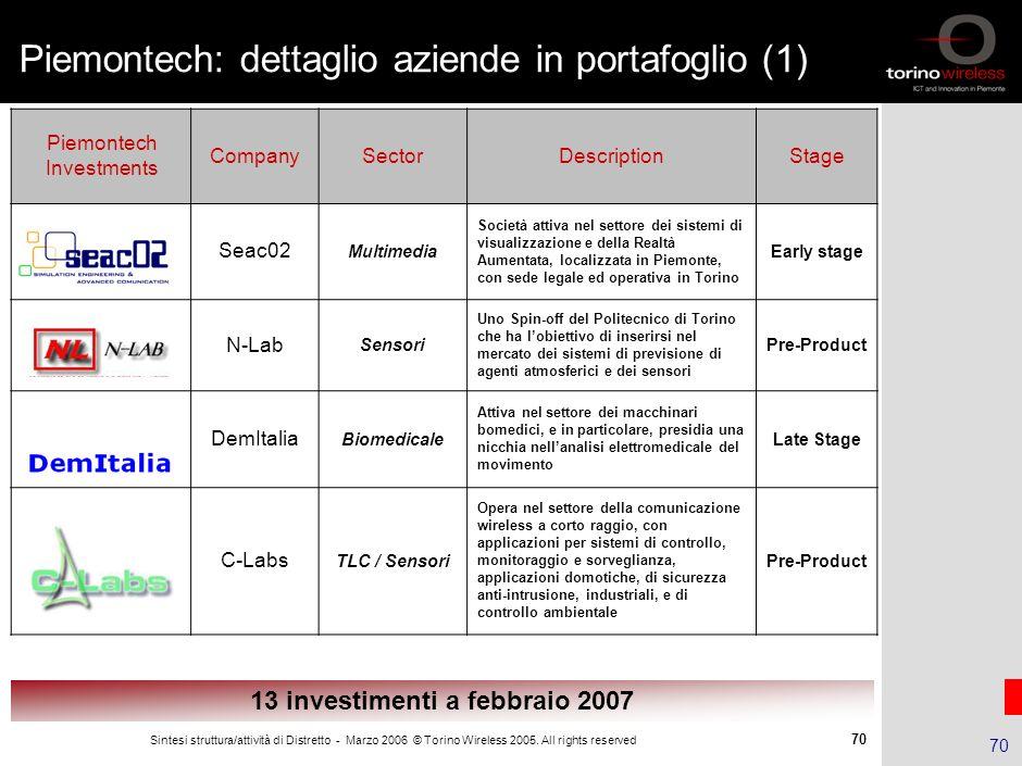 Piemontech: dettaglio aziende in portafoglio (1)