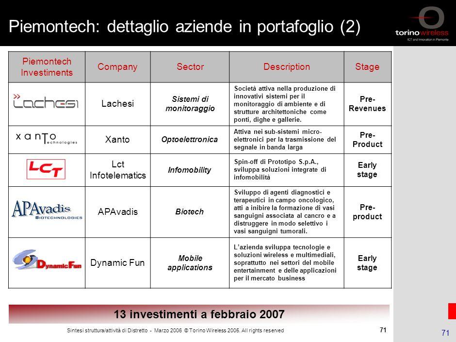 Piemontech: dettaglio aziende in portafoglio (2)