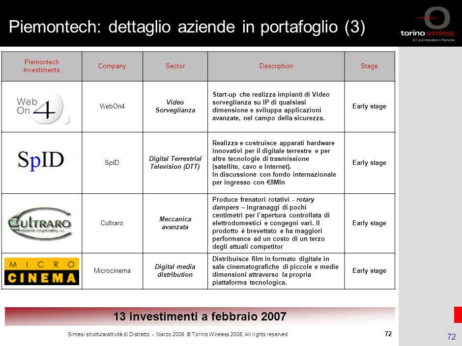 Piemontech: dettaglio aziende in portafoglio (3)