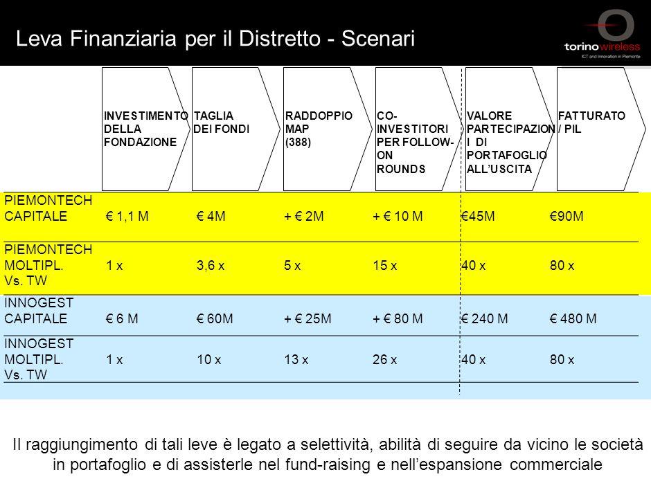 Leva Finanziaria per il Distretto - Scenari