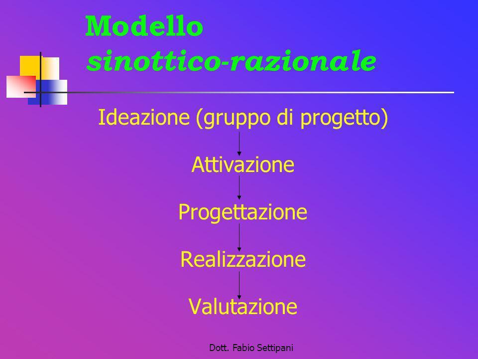 Modello sinottico-razionale