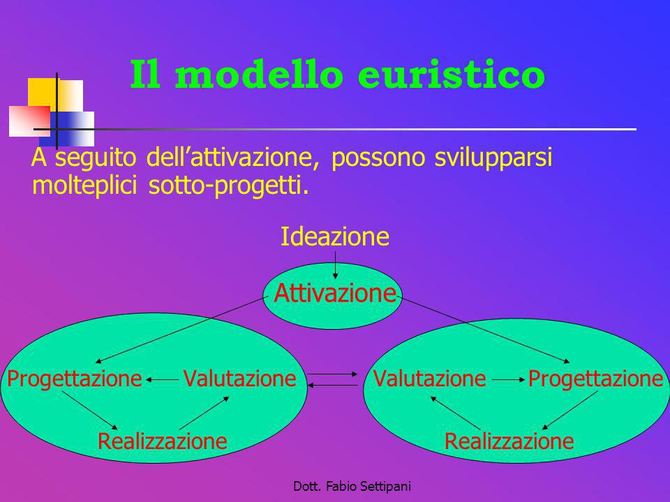 Il modello euristicoA seguito dell'attivazione, possono svilupparsi molteplici sotto-progetti. Ideazione.