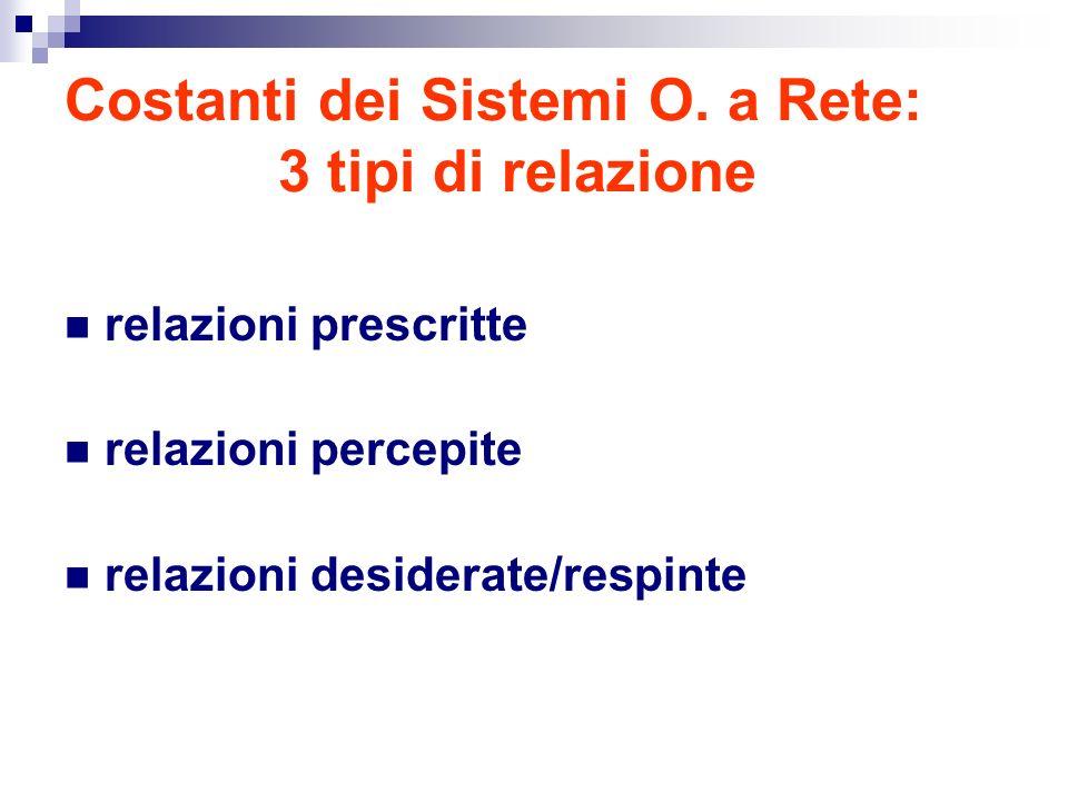 Costanti dei Sistemi O. a Rete: 3 tipi di relazione
