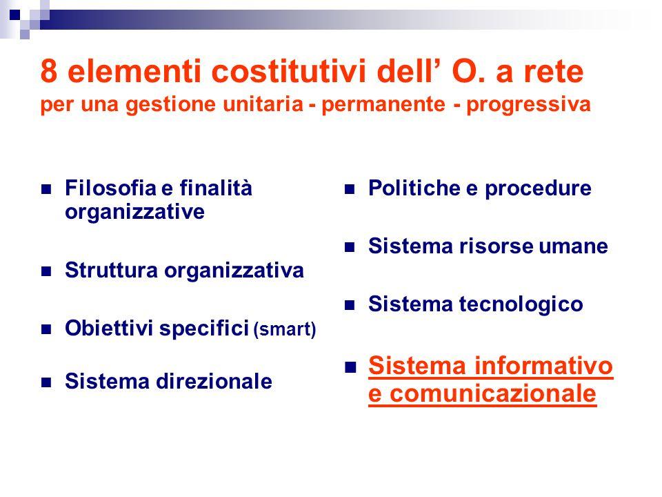 8 elementi costitutivi dell' O