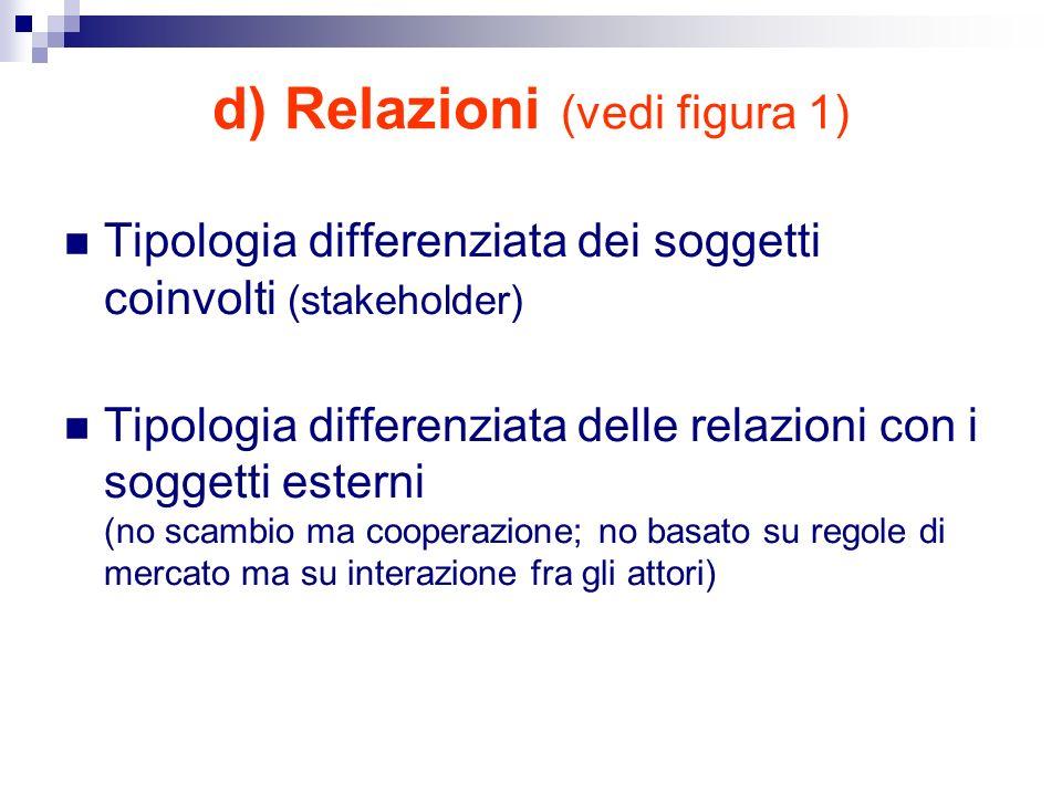 d) Relazioni (vedi figura 1)