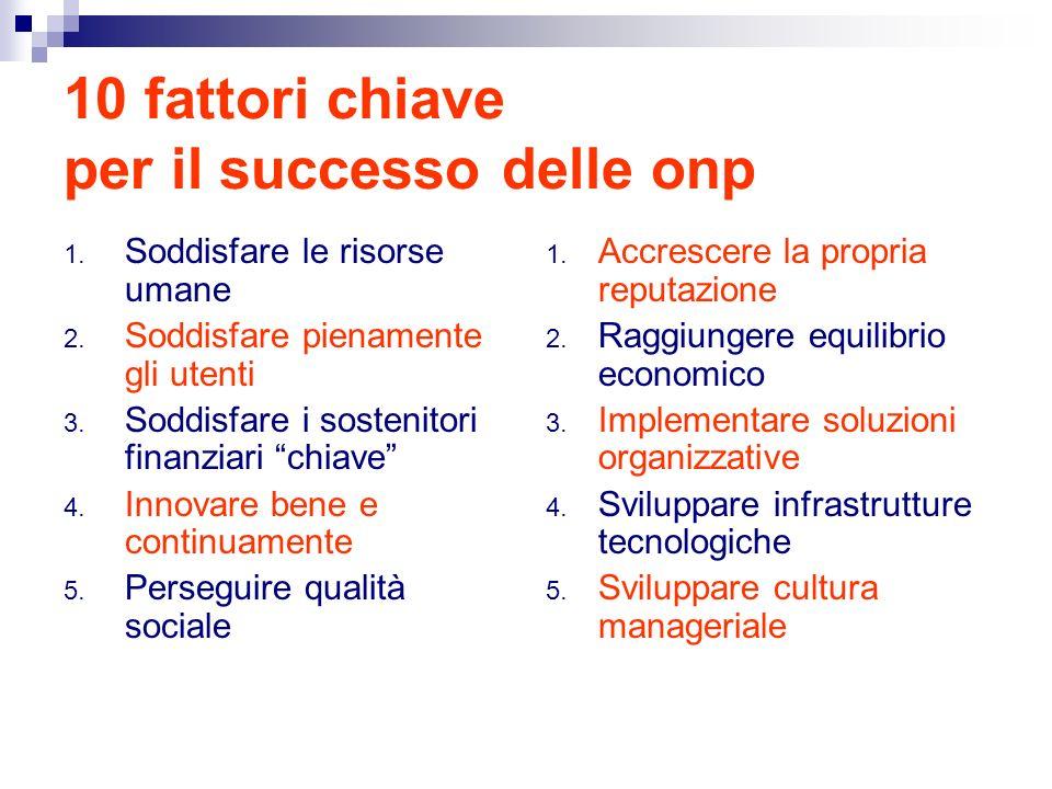 10 fattori chiave per il successo delle onp